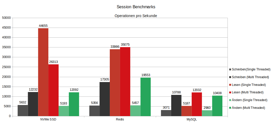 maxcluster Sessions Benchmark